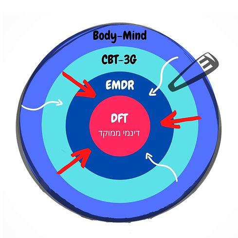 מודל טיפול מחובר - EMDR & CBT & Body Mind Therapy