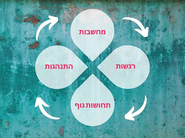טיפול cbt בירושלים