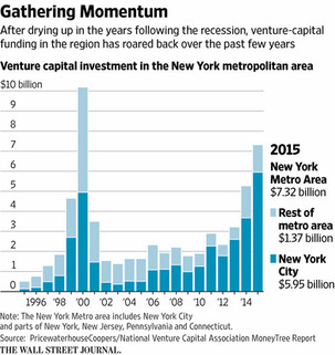 NYC: Venture Funding Capital Of The World