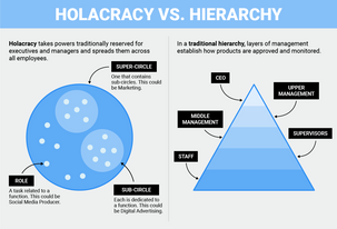 Holacracy vs. Hierarcy