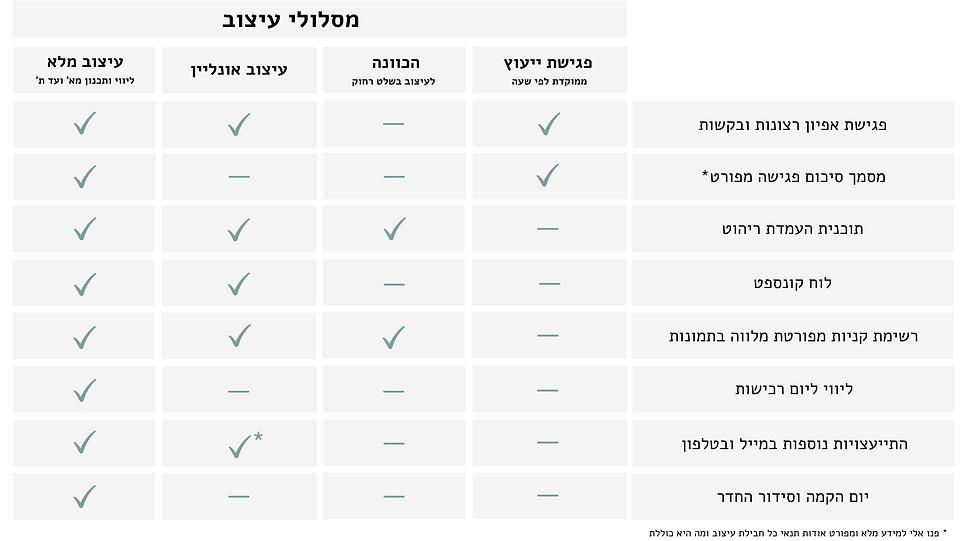 מסלולי עיצוב בטבלה (3).png