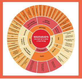 Wairarapa Workforce Plan