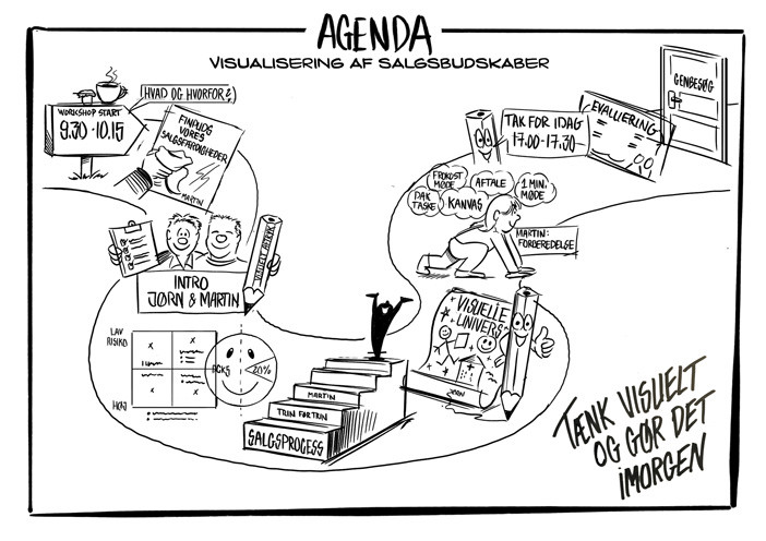 Visual agenda mailed out before the workshop