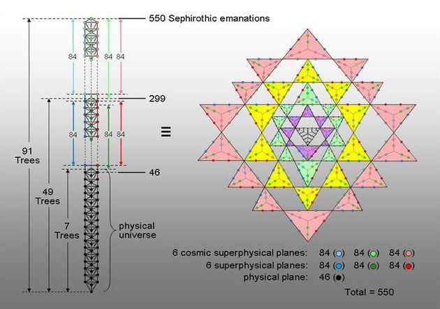 triangle of life theory