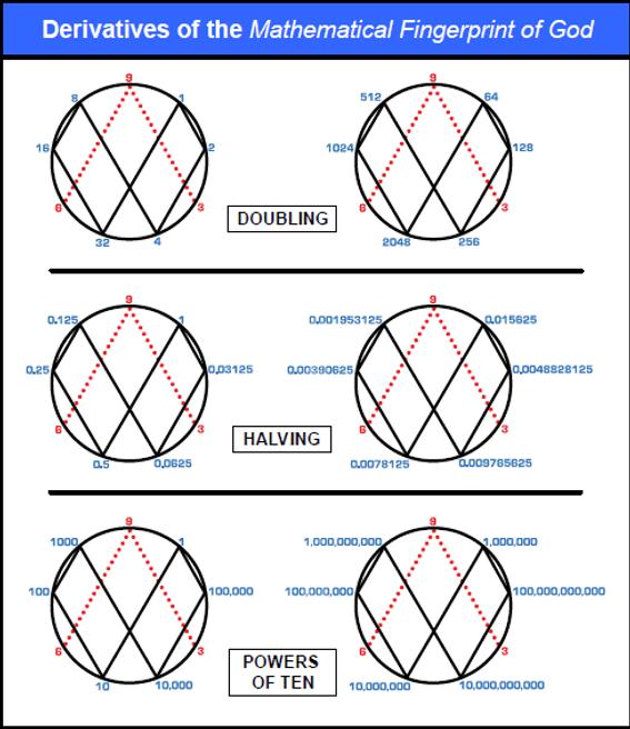vortex maths