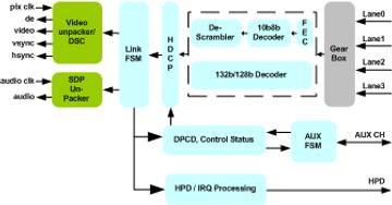 Display Port IP