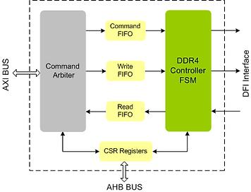 DDR4 IP