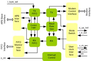 UART IP