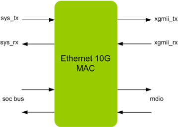 Ethernet 10G MAC IP