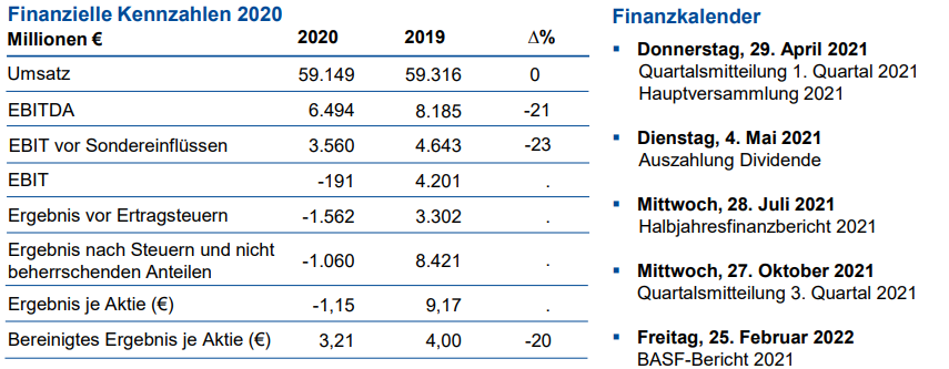 Finanzkennzahlen BASF