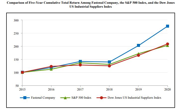 Fastenal Aktie im Vergleich Dow Jones und S&P 500