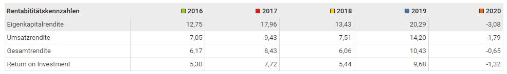 BASF Zahlen