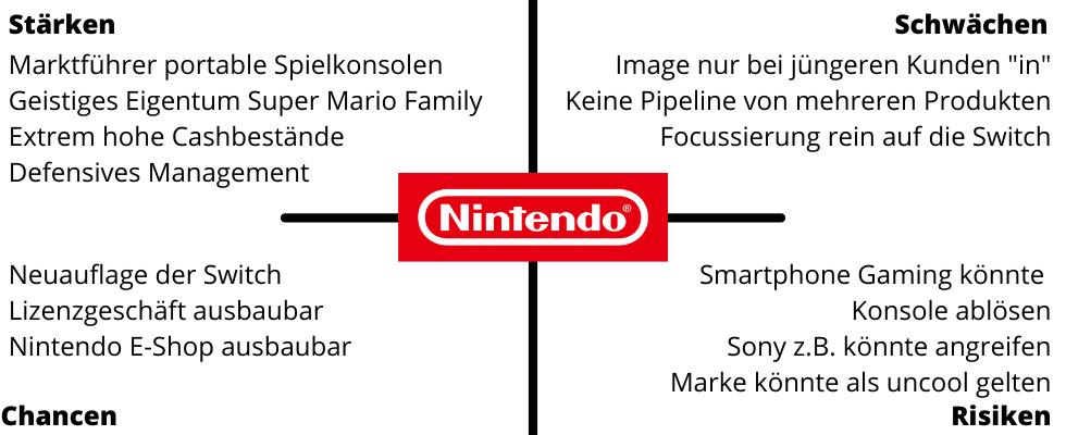 Nintendo SWOT Analyse.png