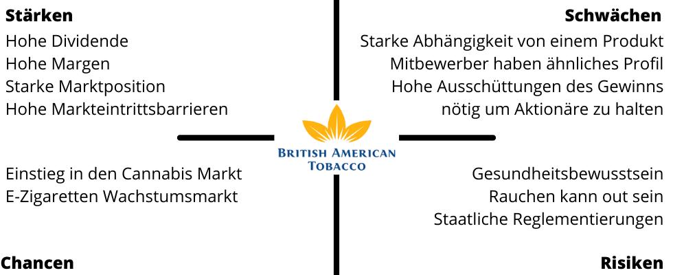 Swot Analyse British american Tobacco Ak