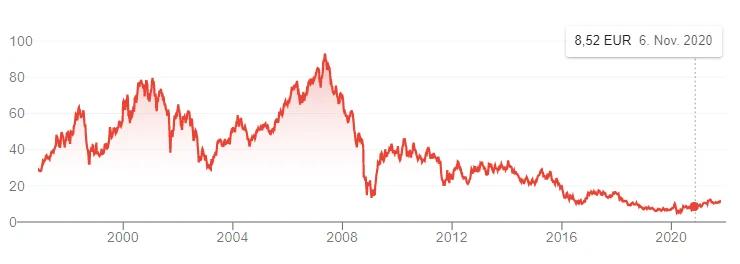Deutsche Bank Aktie langzeit