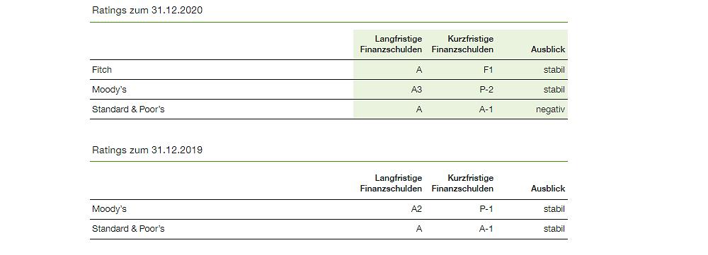 Kreditrating BASF