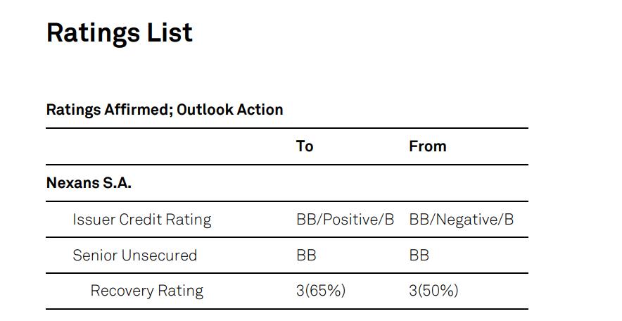 Nexans ist mit BB/B positiv gerated