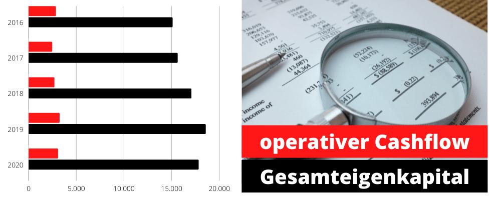 Eigenkapital und operativer Cashflow - Henkel