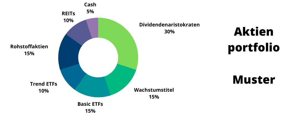 Aktienportfolio Muster.png