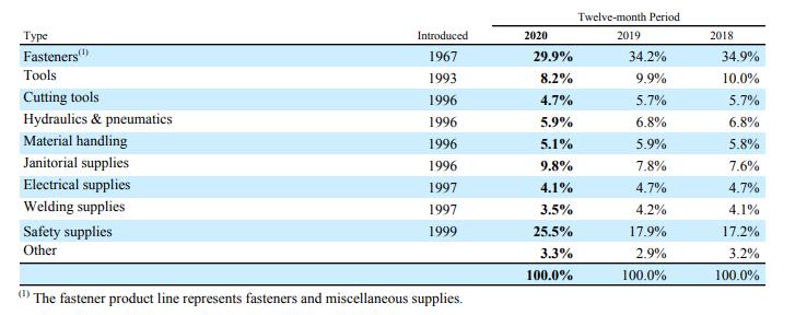 Die Sektoren von Fastenal