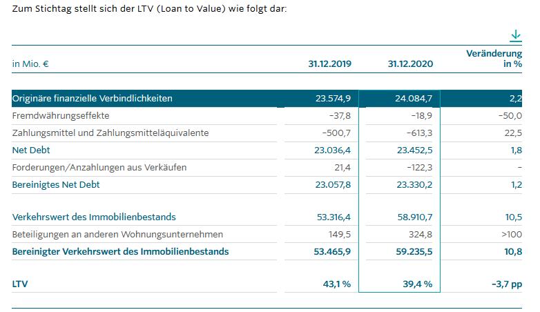 Verschuldungs von Vonovia laut dem LVT