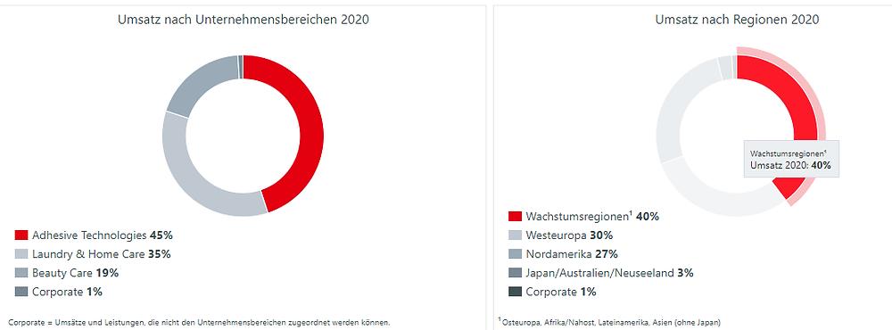 Henkel Umsatz 2020 nach Geschäftsbereich und Regionen