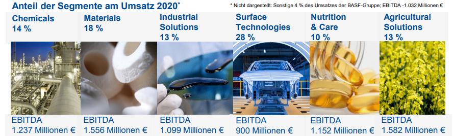 BASF hat 6 Geschäftsbereiche