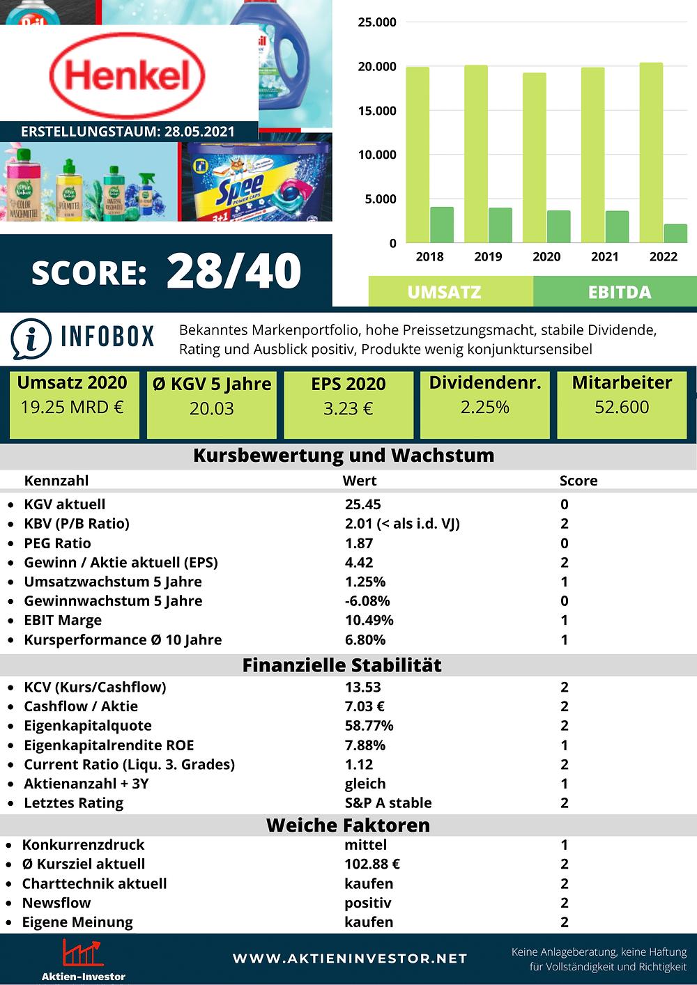 Henkel Aktienanalyse Score mit 28 von 40 Punkten