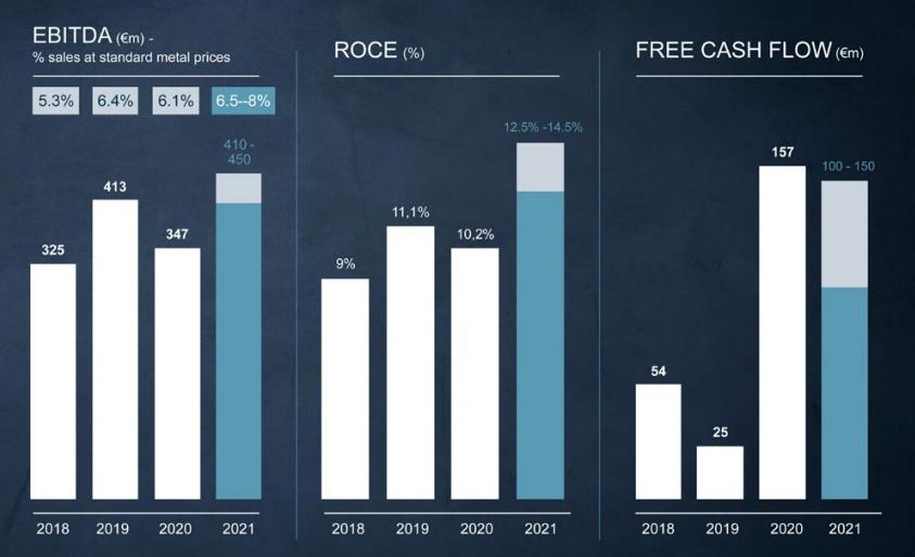 Betrachtung des Free Cash Flow der Nexans AG