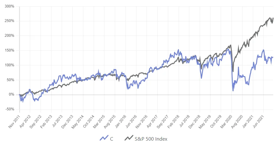 Aktienkurs Citi Aktie