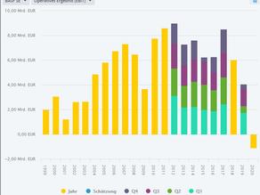 dax Aktie profitiert stark von der Batterienachfrage ?