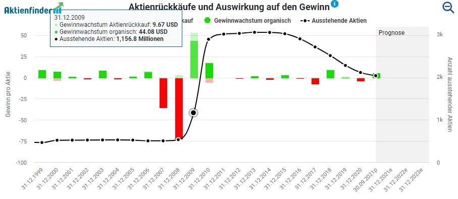 Aktienrückkäufe Citigroup