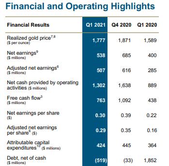 Cashflowrechnung der Barrick Gold Aktie