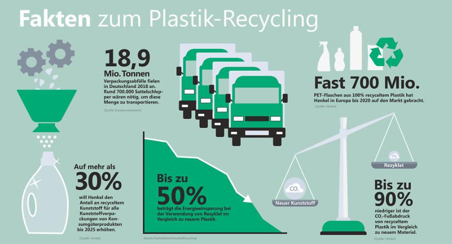 Plastik Recycling bei der Henkel AG