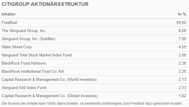 Aktionärsstruktur Citi