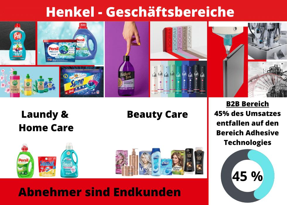 Bild beschreibt die 3 Geschäftsbereiche der Henkel AG
