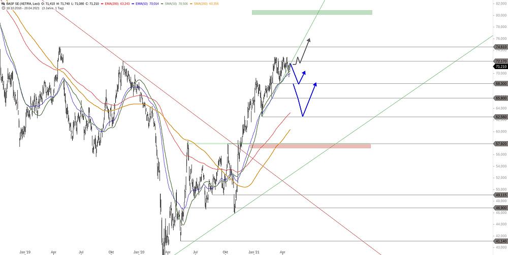 BASF Chart Aktienkurs