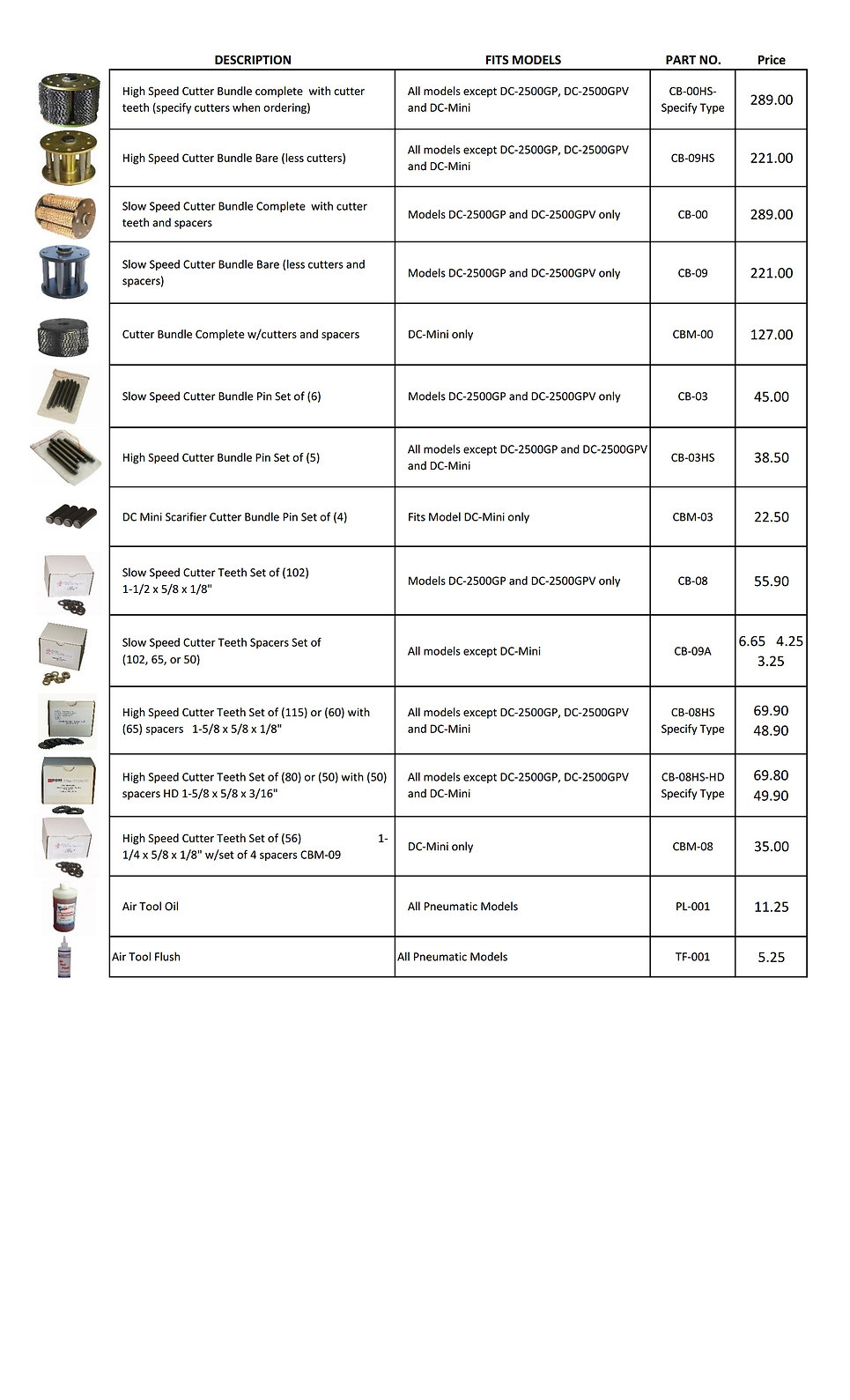 Quick reference table of all DDM Power Tools popular parts
