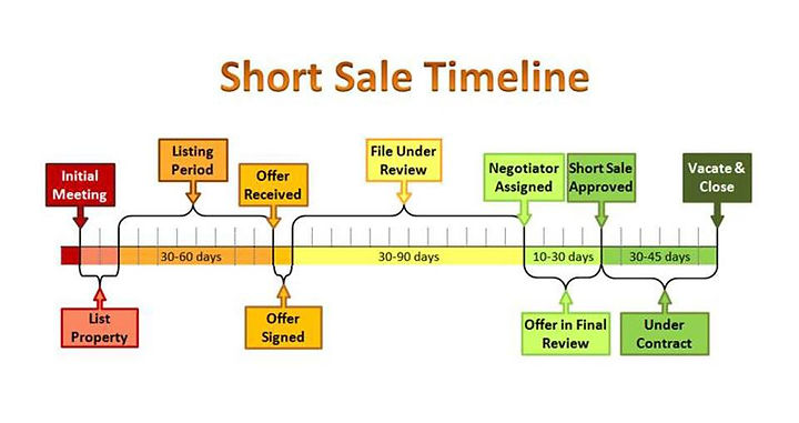 short sale timeline graph