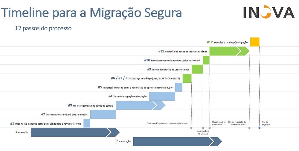 12 etapas para uma migração segura de e-mails