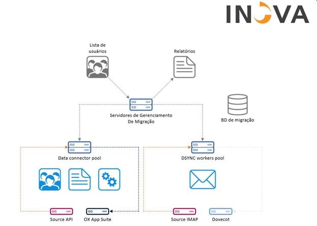 Migração Segura entra plataformas de E-mail OXMAIL INOVA