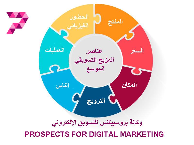 المزيج التسويقي، التسويق الإلكتروني، عناصر التسويق المزيجي