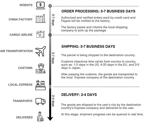 Delivery process.jpg