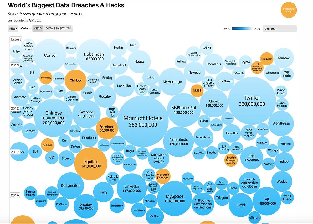 Visualization of the World's Biggest Data Breaches & Hacks since 2016. Image courtesy www.informationisbeautiful.net