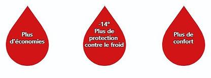 Esso Fioul 4 Saisons Plus - Plus d'économies - Plus de protection contre le froid -14° - Plus de confort