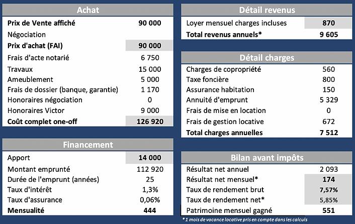 Tableau financement - St-Étienne 85m2.png