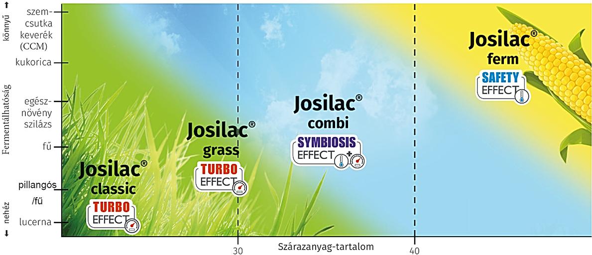 josilac termék összevetés gyakorlati alkalmazás