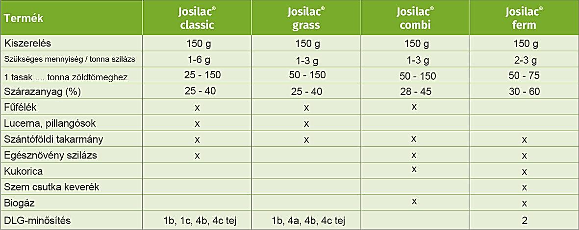 josilac termékek összehasonlítása