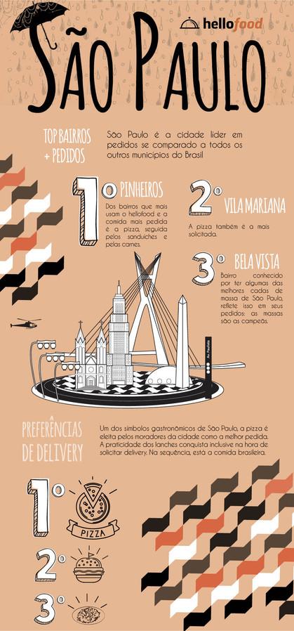 Pratos mais pedidos pelos paulistanos