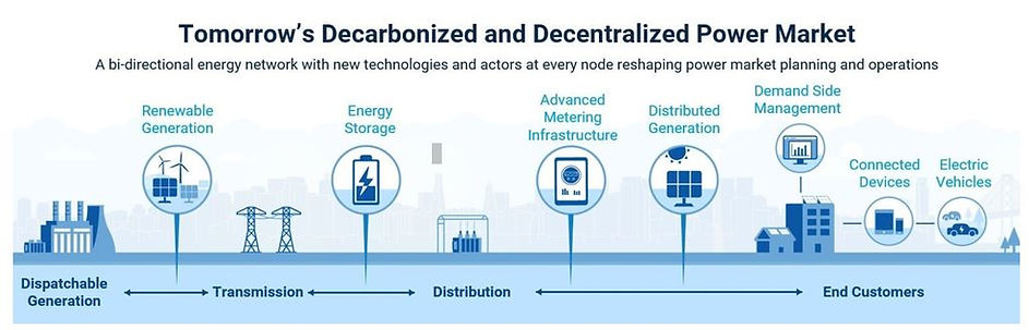 Tomorrow's decarbonized and decentralized power market and Data Center.JPG